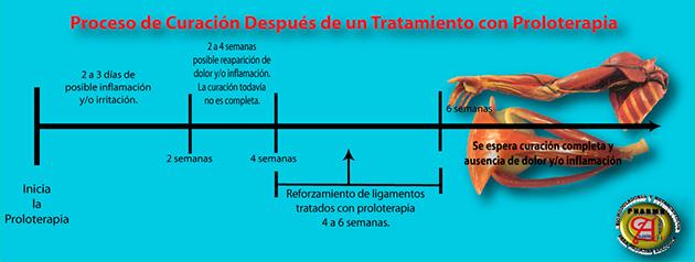 proceso-de-curacion-etapas